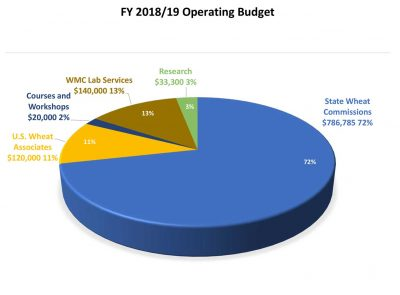 FY 2018-19 Operating Budget
